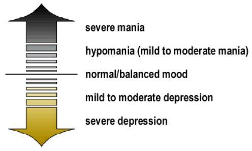 bipolar spectrum