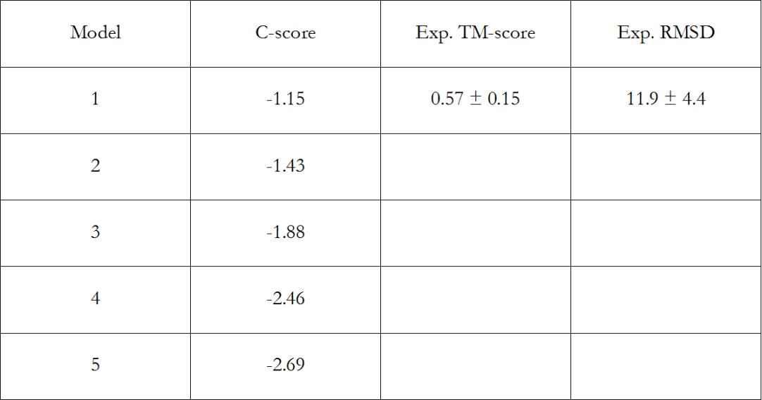 i-tasser scores